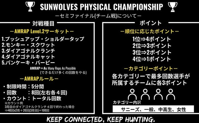 『SUNWOLVES PHYSICAL CHAMPIONSHIP』5/30配点